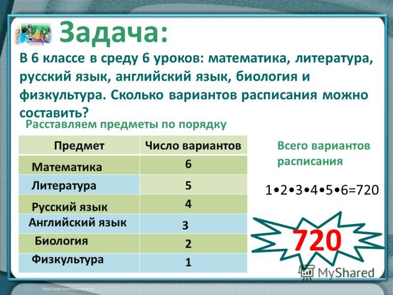 Расставляем предметы по порядку ПредметЧисло вариантов Математика 6 Литература5 Русский язык 4 Английский язык 3 Биология 2 1 Физкультура Всего вариантов расписания 123456=720 Задача: В 6 классе в среду 6 уроков: математика, литература, русский язык,