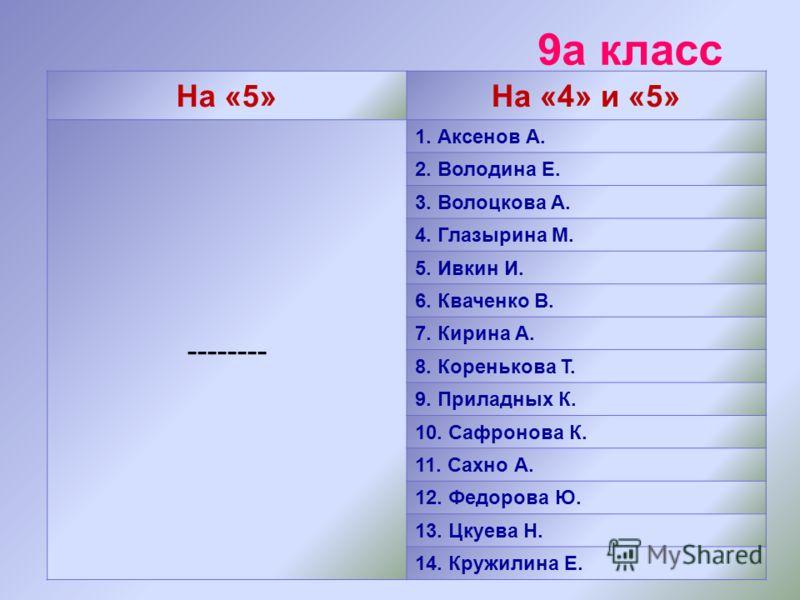 9а класс На «5»На «4» и «5» -------- 1. Аксенов А. 2. Володина Е. 3. Волоцкова А. 4. Глазырина М. 5. Ивкин И. 6. Кваченко В. 7. Кирина А. 8. Коренькова Т. 9. Приладных К. 10. Сафронова К. 11. Сахно А. 12. Федорова Ю. 13. Цкуева Н. 14. Кружилина Е.