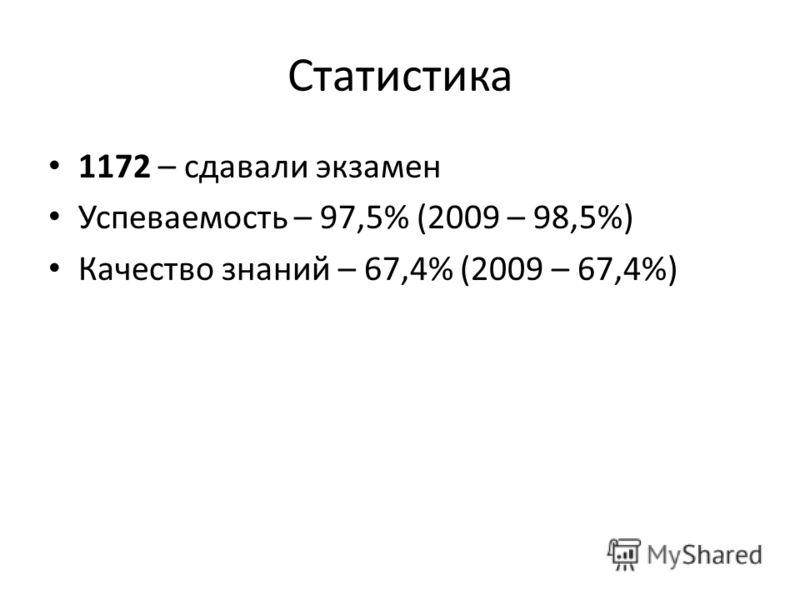 Статистика 1172 – сдавали экзамен Успеваемость – 97,5% (2009 – 98,5%) Качество знаний – 67,4% (2009 – 67,4%)