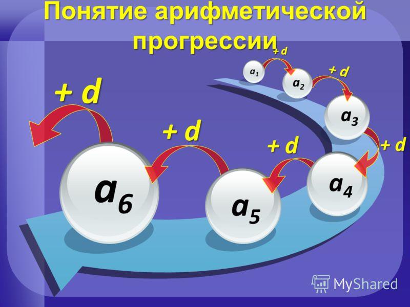 a6a6 Понятие арифметической прогрессии + d a5a5 a4a4 a3a3 a2a2 a1a1