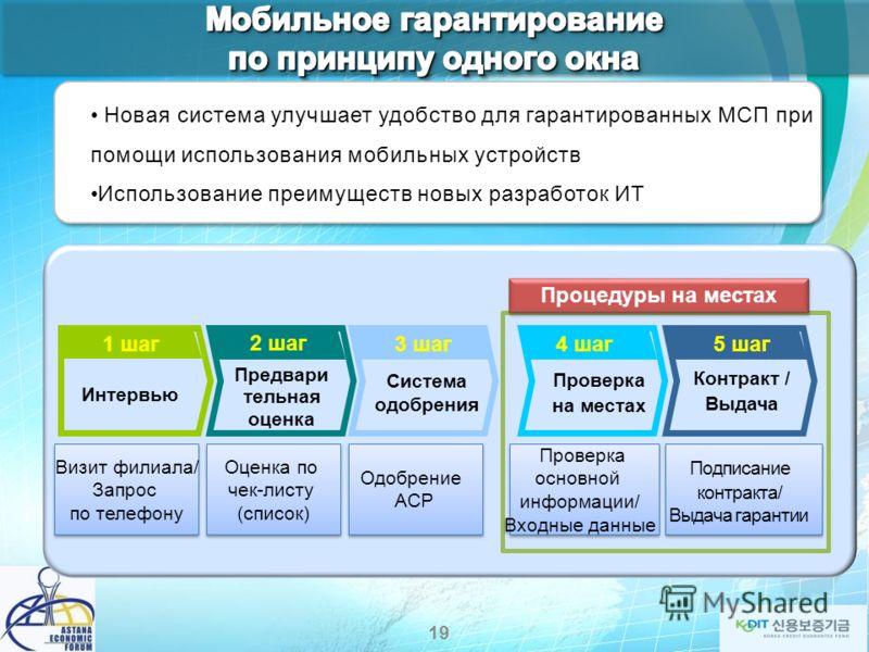 Система реверсивного аукциона создана KODIT в 2011 МСП и банки могут обмениваться информацией относительно условий кредитов МСП Онлайн рынок KODIT Банки Регистрация Предложение спроса на кредит в банке на основе бизнес-информа ции Предложение кредита