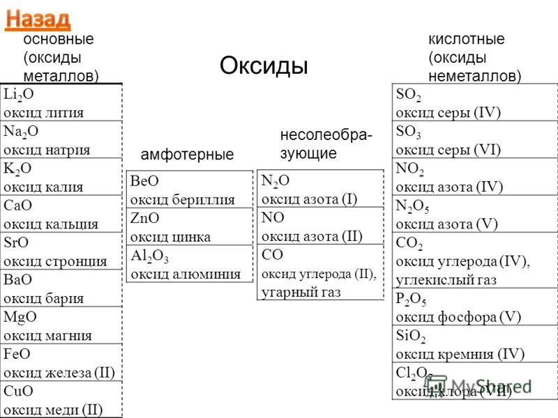 Li 2 O оксид лития Na 2 O оксид натрия K 2 O оксид калия CaO оксид кальция SrO оксид стронция BaO оксид бария MgO оксид магния FeO оксид железа (II) CuO оксид меди (II) BeO оксид бериллия ZnO оксид цинка Al 2 O 3 оксид алюминия SO 2 оксид серы (IV) S