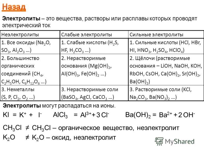 НеэлектролитыСлабые электролитыСильные электролиты 1. Все оксиды (Na 2 O, SO 3, Al 2 O 3 …) 1. Слабые кислоты (H 2 S, HF, H 2 CO 3 …) 1. Сильные кислоты (HCl, HBr, HI, HNO 3, H 2 SO 4, HClO 4 ) 2. Большинство органических соединений (CH 4, C 2 H 5 OH