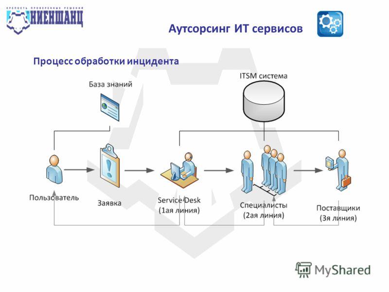Аутсорсинг ИТ сервисов Процесс обработки инцидента
