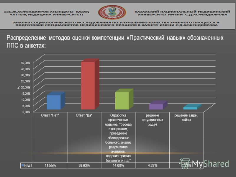Распределение методов оценки компетенции «Практический навык» обозначенных ППС в анкетах: