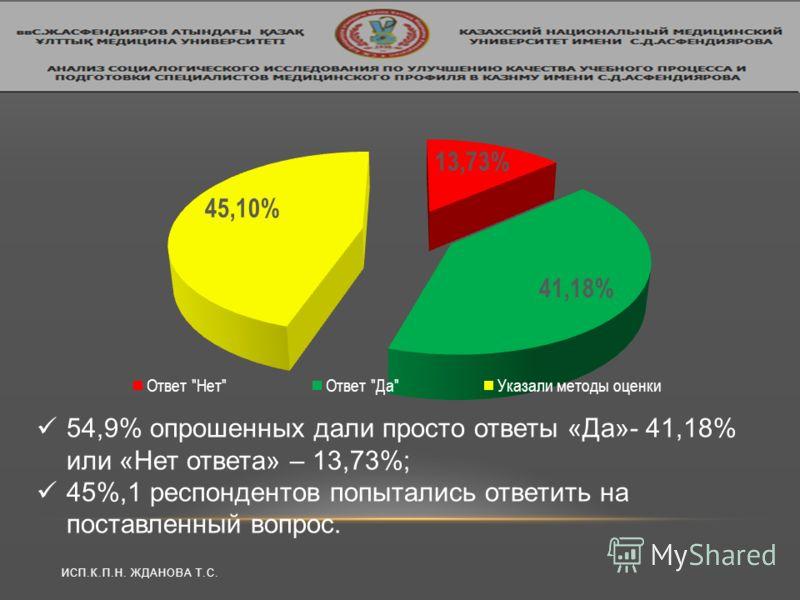 ИСП.К.П.Н. ЖДАНОВА Т.С. 54,9% опрошенных дали просто ответы «Да»- 41,18% или «Нет ответа» – 13,73%; 45%,1 респондентов попытались ответить на поставленный вопрос.