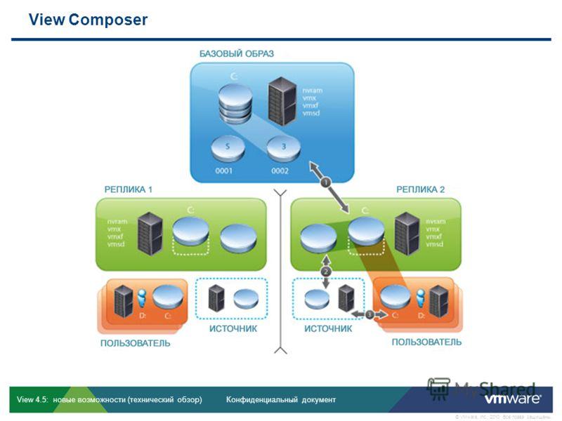 Конфиденциальный документ © VMware, Inc., 2010. Все права защищены. View 4.5: новые возможности (технический обзор) View Composer View 4.5: дельта-курс, редакция 1.0
