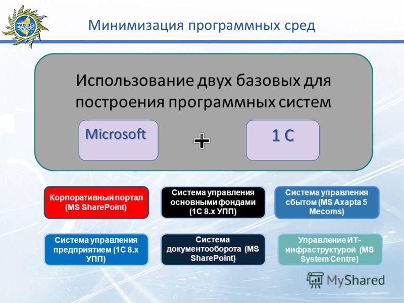Минимизация программных сред Использование двух базовых для построения программных систем Microsoft 1 C Корпоративный портал (MS SharePoint) Система управления предприятием (1С 8.х УПП) Система управления основными фондами (1С 8.х УПП) Система докуме