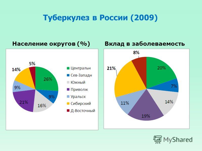 Туберкулез в России (2009) Население округов (%)Вклад в заболеваемость