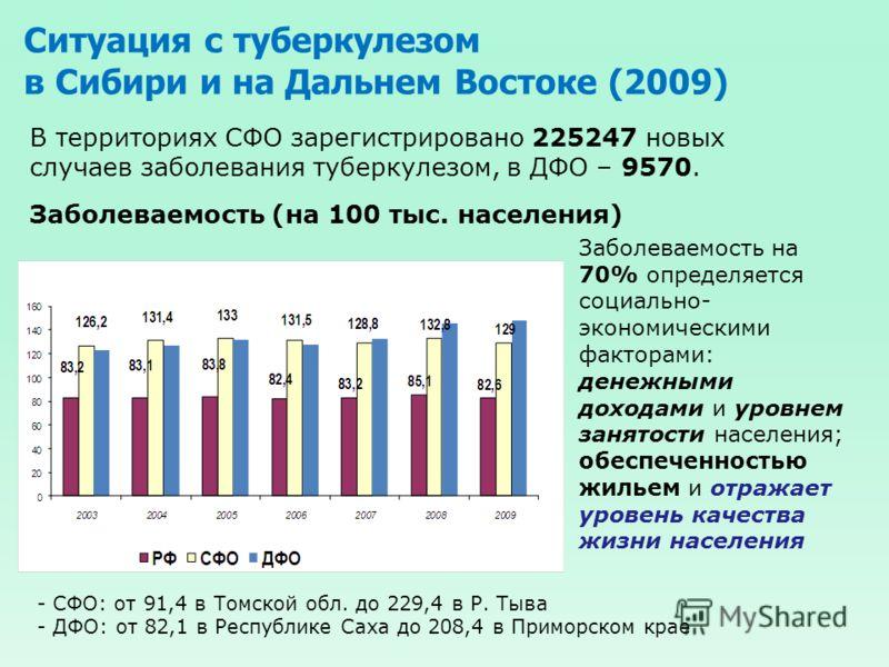 Ситуация с туберкулезом в Сибири и на Дальнем Востоке (2009) Заболеваемость (на 100 тыс. населения) В территориях СФО зарегистрировано 225247 новых случаев заболевания туберкулезом, в ДФО – 9570. - СФО: от 91,4 в Томской обл. до 229,4 в Р. Тыва - ДФО