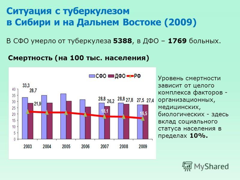 Ситуация с туберкулезом в Сибири и на Дальнем Востоке (2009) Смертность (на 100 тыс. населения) В СФО умерло от туберкулеза 5388, в ДФО – 1769 больных. Уровень смертности зависит от целого комплекса факторов - организационных, медицинских, биологичес
