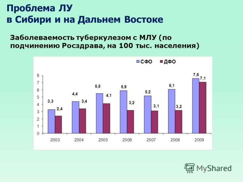 Проблема ЛУ в Сибири и на Дальнем Востоке Заболеваемость туберкулезом с МЛУ (по подчинению Росздрава, на 100 тыс. населения)