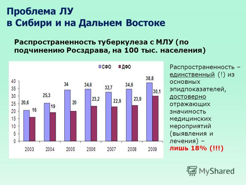 Проблема ЛУ в Сибири и на Дальнем Востоке Распространенность туберкулеза с МЛУ (по подчинению Росздрава, на 100 тыс. населения) Распространенность – единственный (!) из основных эпидпоказателей, достоверно отражающих значимость медицинских мероприяти