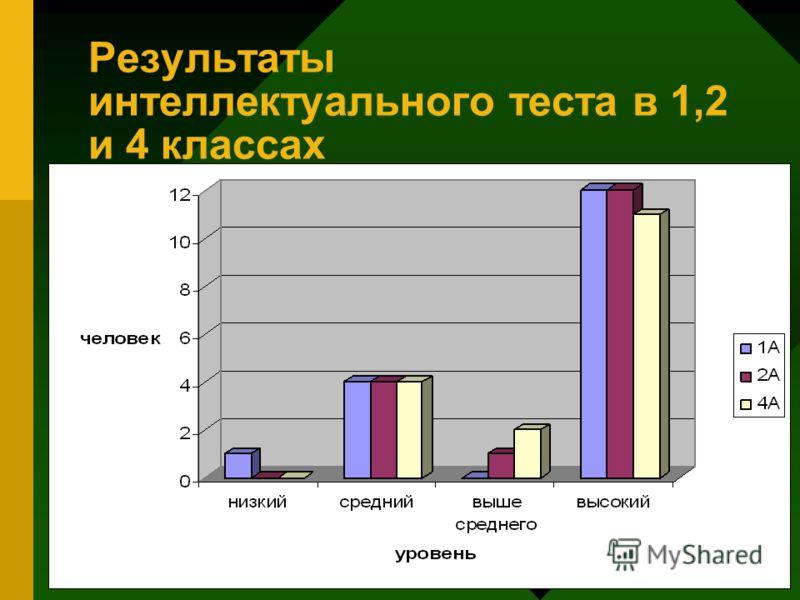 Результаты интеллектуального теста в 1,2 и 4 классах