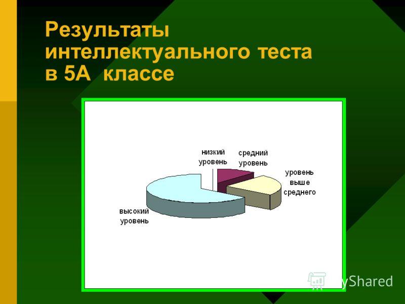 Результаты интеллектуального теста в 5А классе
