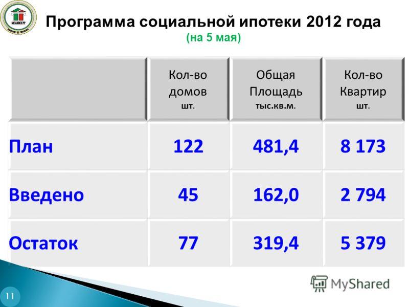 Программа социальной ипотеки 2012 года (на 5 мая) 11 Кол-во домов шт. Общая Площадь тыс.кв.м. Кол-во Квартир шт. План122481,48 173 Введено45162,02 794 Остаток77319,45 379