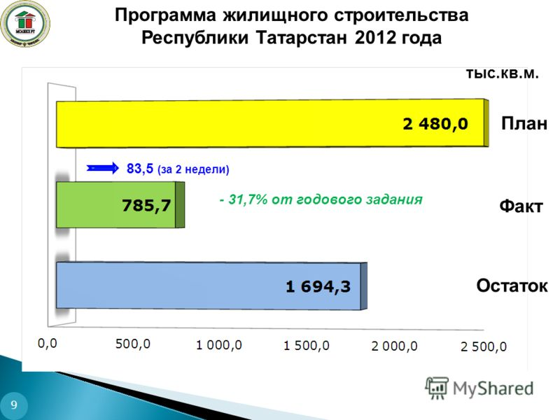 Программа жилищного строительства Республики Татарстан 2012 года тыс.кв.м. Факт Остаток План - 31,7% от годового задания 9 83,5 (за 2 недели)