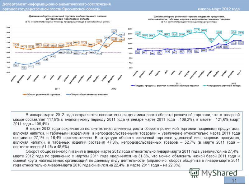11 В январе-марте 2012 года сохраняется положительная динамика роста оборота розничной торговли, что в товарной массе составляет 117,8% к аналогичному периоду 2011 года (в январе-марте 2011 года – 108,2%), в марте – 121,6% (март 2011 года – 106,4%).