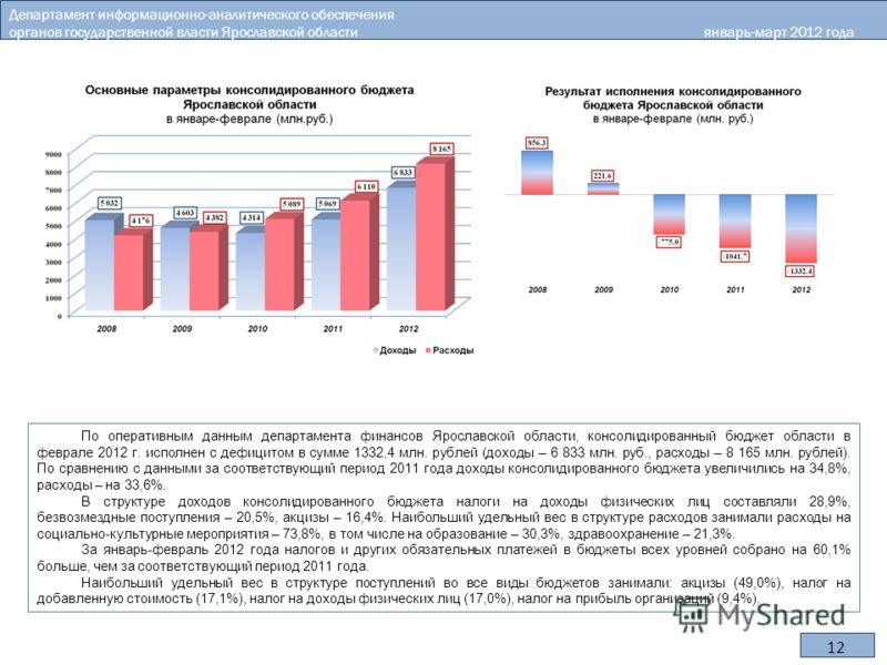 12 По оперативным данным департамента финансов Ярославской области, консолидированный бюджет области в феврале 2012 г. исполнен с дефицитом в сумме 1332,4 млн. рублей (доходы – 6 833 млн. руб., расходы – 8 165 млн. рублей). По сравнению с данными за