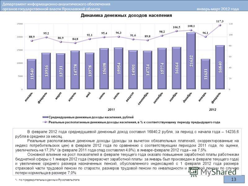 13 *- по предварительным данным Ярославльстата В феврале 2012 года среднедушевой денежный доход составил 16840,2 рубля, за период с начала года – 14235,6 рубля в среднем за месяц. Реальные располагаемые денежные доходы (доходы за вычетом обязательных