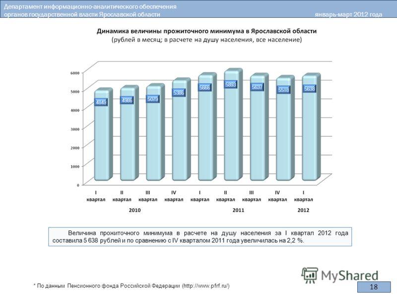 18 Департамент информационно-аналитического обеспечения органов государственной власти Ярославской области январь-март 2012 года * По данным Пенсионного фонда Российской Федерации (http://www.pfrf.ru/)