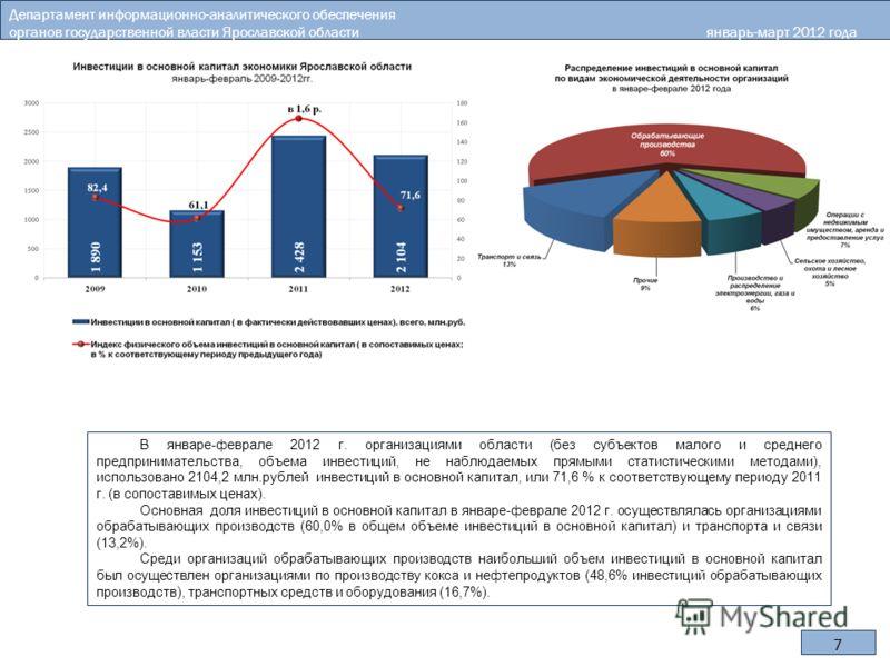 7 В январе-феврале 2012 г. организациями области (без субъектов малого и среднего предпринимательства, объема инвестиций, не наблюдаемых прямыми статистическими методами), использовано 2104,2 млн.рублей инвестиций в основной капитал, или 71,6 % к соо
