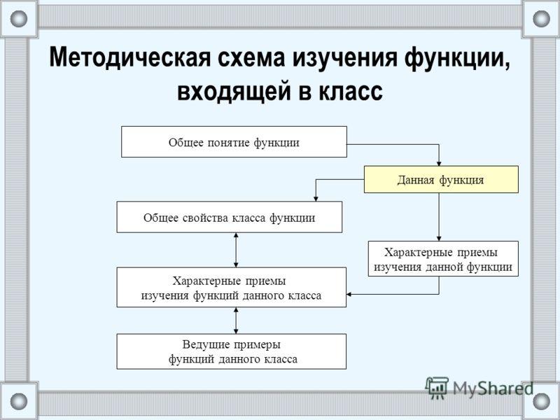 Методическая схема изучения функции, входящей в класс Общее понятие функции Данная функция Общее свойства класса функции Характерные приемы изучения данной функции Характерные приемы изучения функций данного класса Ведущие примеры функций данного кла