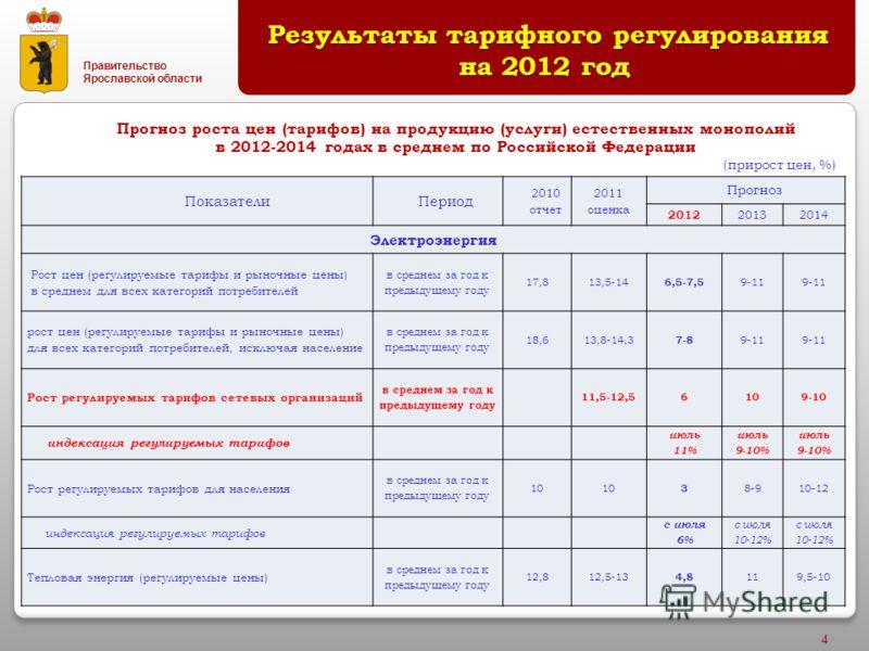 Правительство Ярославской области 4 Результаты тарифного регулирования на 2012 год Результаты тарифного регулирования на 2012 год Прогноз роста цен (тарифов) на продукцию (услуги) естественных монополий в 2012-2014 годах в среднем по Российской Федер