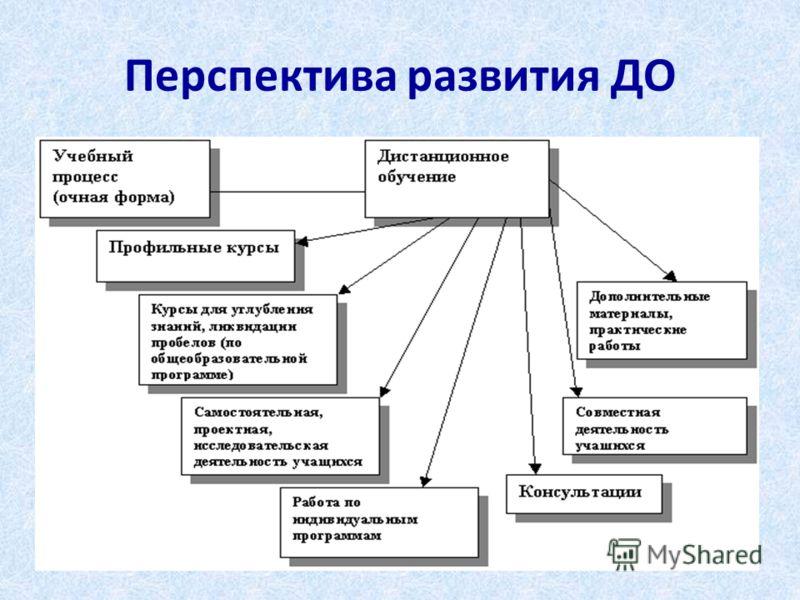 Перспектива развития ДО