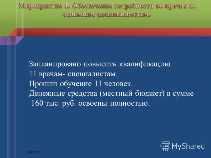 8март 2012 Запланировано повысить квалификацию 11 врачам- специалистам. Прошли обучение 11 человек. Денежные средства (местный бюджет) в сумме 160 тыс. руб. освоены полностью.