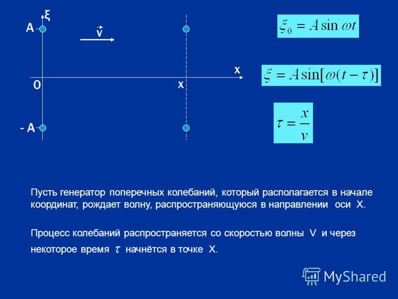 А - А х 0 х v ξ Пусть генератор поперечных колебаний, который располагается в начале координат, рождает волну, распространяющуюся в направлении оси Х. Процесс колебаний распространяется со скоростью волны V и через некоторое время τ начнётся в точке