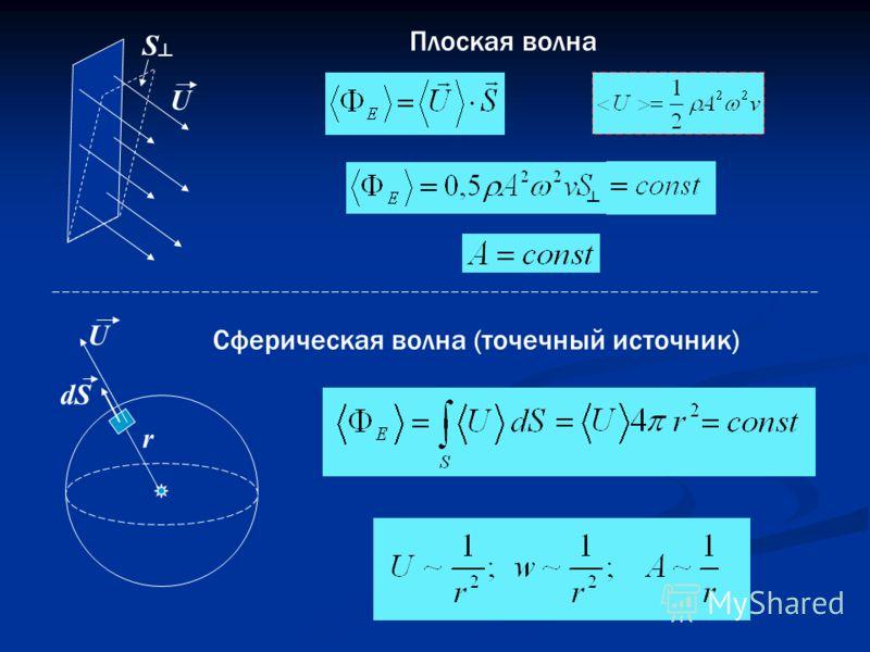 Плоская волна Сферическая волна (точечный источник) U U r S