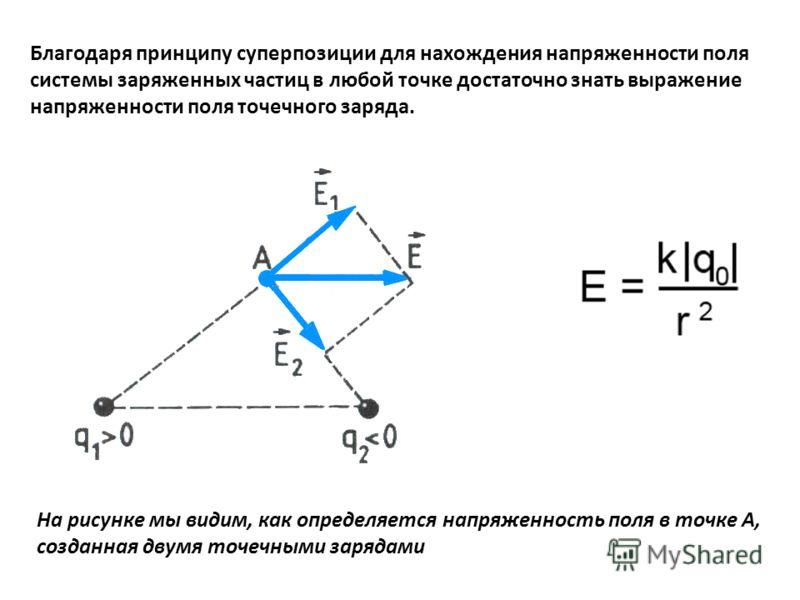 Благодаря принципу суперпозиции для нахождения напряженности поля системы заряженных частиц в любой точке достаточно знать выражение напряженности поля точечного заряда. На рисунке мы видим, как определяется напряженность поля в точке А, созданная дв