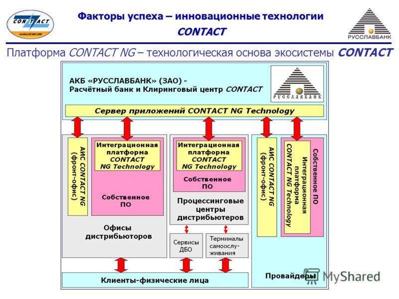 Факторы успеха – инновационные технологии CONTACT Платформа CONTACT NG – технологическая основа экосистемы CONTACT