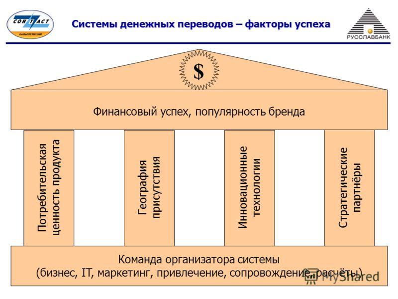Системы денежных переводов – факторы успеха $ Потребительская ценность продукта География присутствия Инновационные технологии Стратегические партнёры Финансовый успех, популярность бренда Команда организатора системы (бизнес, IT, маркетинг, привлече