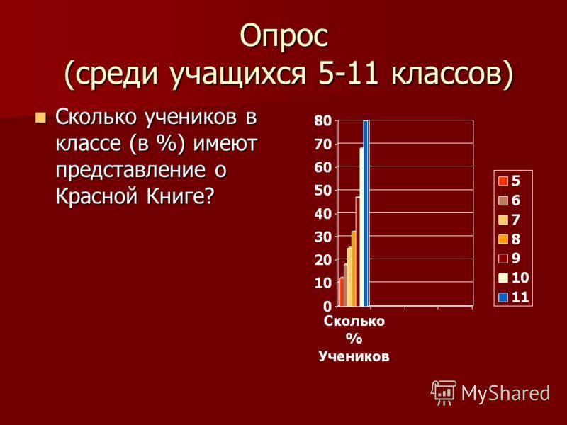 Опрос (среди учащихся 5-11 классов) Сколько учеников в классе (в %) имеют представление о Красной Книге? Сколько учеников в классе (в %) имеют представление о Красной Книге?