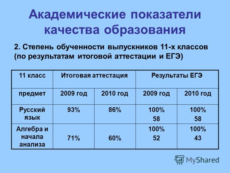 Академические показатели качества образования 2. Степень обученности выпускников 11-х классов (по результатам итоговой аттестации и ЕГЭ) 11 классИтоговая аттестацияРезультаты ЕГЭ предмет2009 год2010 год2009 год2010 год Русский язык 93%86%100% 58 100%