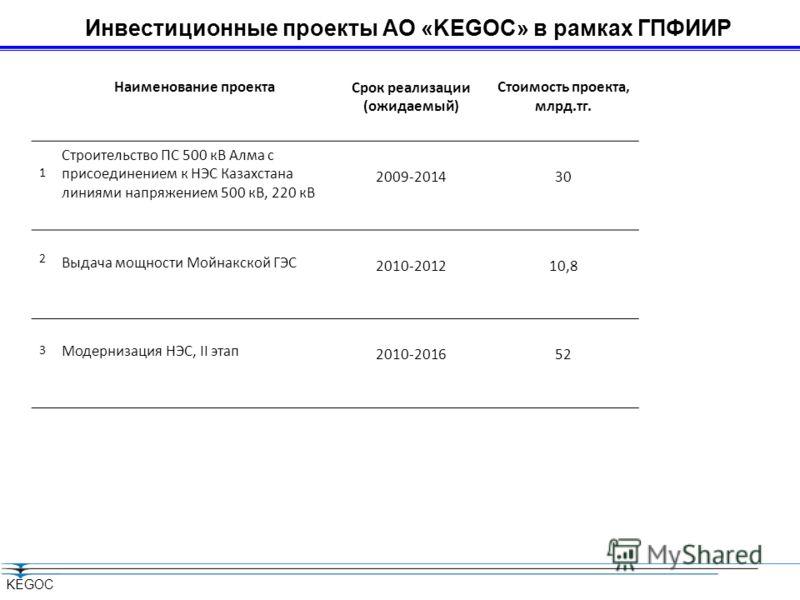 KEGOC Наименование проектаСрок реализации (ожидаемый) Стоимость проекта, млрд.тг. 1 Строительство ПС 500 кВ Алма с присоединением к НЭС Казахстана линиями напряжением 500 кВ, 220 кВ 2009-201430 2 Выдача мощности Мойнакской ГЭС 2010-201210,8 3 Модерни