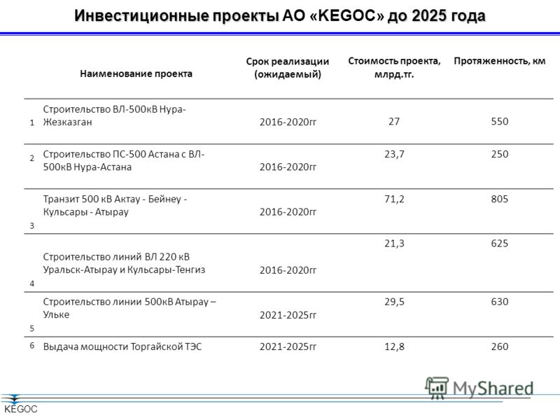 KEGOC Наименование проекта Срок реализации (ожидаемый) Стоимость проекта, млрд.тг. Протяженность, км 1 Строительство ВЛ-500кВ Нура- Жезказган2016-2020гг 27550 2 Строительство ПС-500 Астана с ВЛ- 500кВ Нура-Астана2016-2020гг 23,7250 3 Транзит 500 кВ А