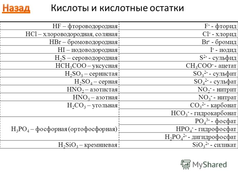HF – фтороводороднаяF - - фторид HCl – хлороводородная, солянаяCl - - хлорид HBr – бромоводороднаяBr - - бромид HI – иодоводороднаяI - - иодид H 2 S – сероводороднаяS 2- - сульфид HCH 3 COO – уксуснаяCH 3 COO - - ацетат H 2 SO 3 – сернистаяSO 3 2- -