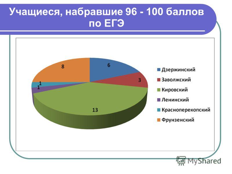 Учащиеся, набравшие 96 - 100 баллов по ЕГЭ