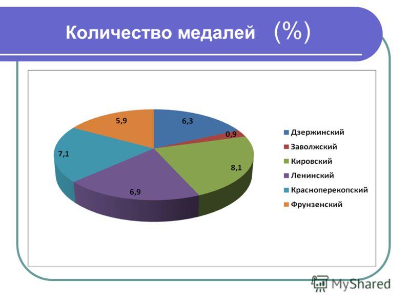 Количество медалей (%)