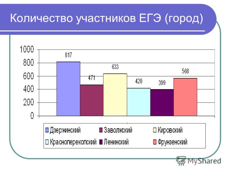 Количество участников ЕГЭ (город)