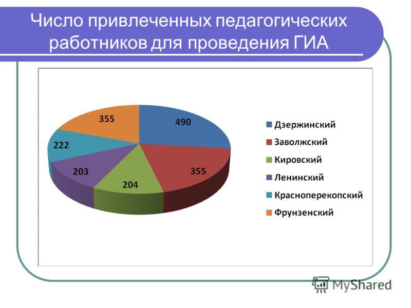 Число привлеченных педагогических работников для проведения ГИА