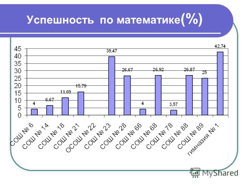 Успешность по математике (%)