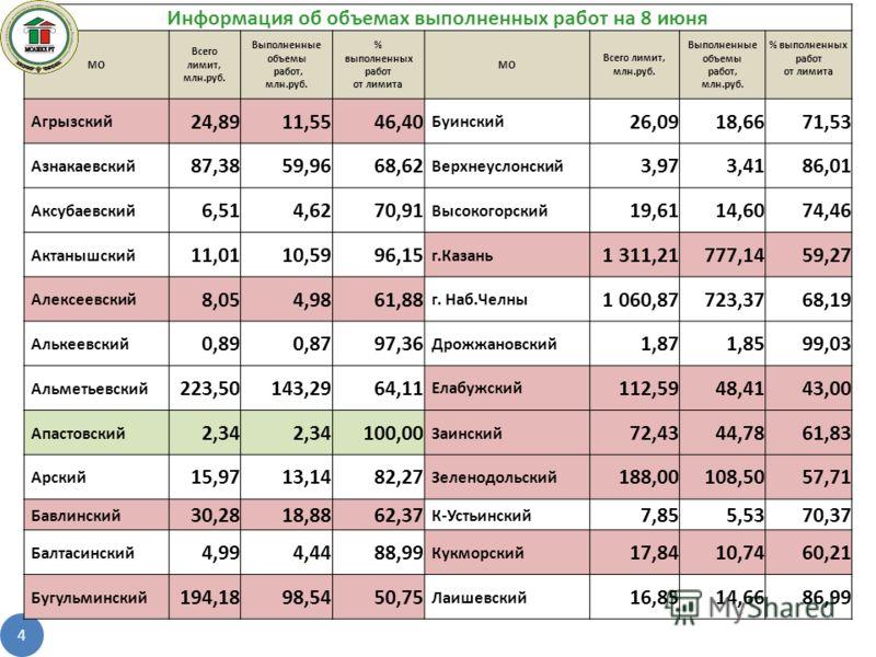 4 Информация об объемах выполненных работ на 8 июня МО Всего лимит, млн.руб. Выполненные объемы работ, млн.руб. % выполненных работ от лимита МО Всего лимит, млн.руб. Выполненные объемы работ, млн.руб. % выполненных работ от лимита Агрызский 24,8911,