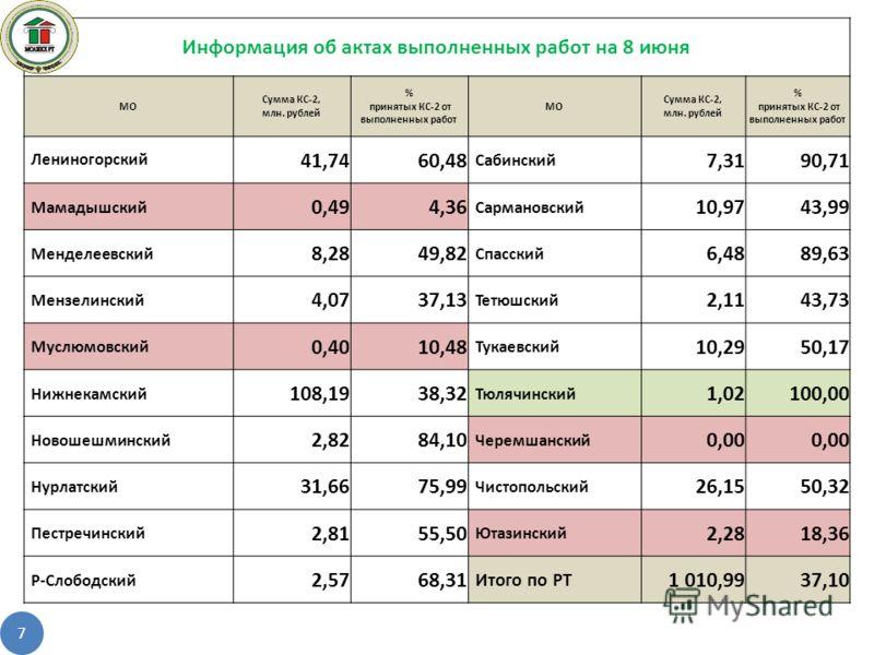 7 Информация об актах выполненных работ на 8 июня МО Сумма КС-2, млн. рублей % принятых КС-2 от выполненных работ МО Сумма КС-2, млн. рублей % принятых КС-2 от выполненных работ Лениногорский 41,7460,48 Сабинский 7,3190,71 Мамадышский 0,494,36 Сарман