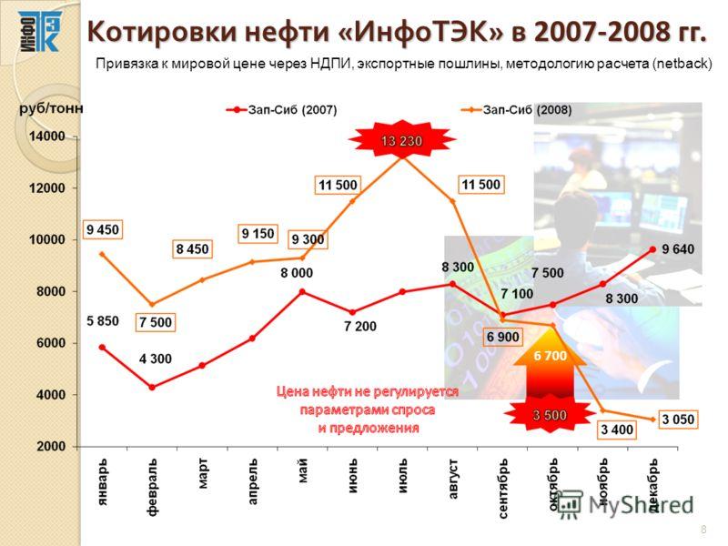 Котировки нефти « ИнфоТЭК » в 2007-2008 гг. 6 700 8 Привязка к мировой цене через НДПИ, экспортные пошлины, методологию расчета (netback)