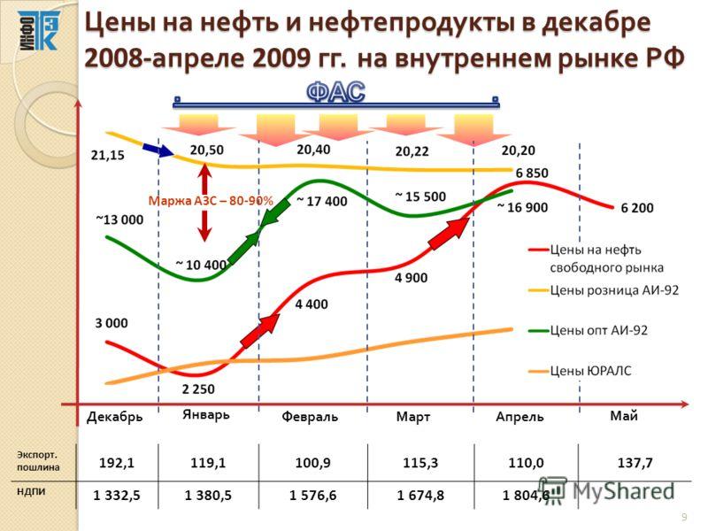 Цены на нефть и нефтепродукты в декабре 2008- апреле 2009 гг. на внутреннем рынке РФ Январь ДекабрьФевральМартАпрель Маржа АЗС – 80-90% Экспорт. пошлина 192,1119,1100,9115,3110,0137,7 НДПИ 1 332,51 380,51 576,61 674,81 804,6 Май 9