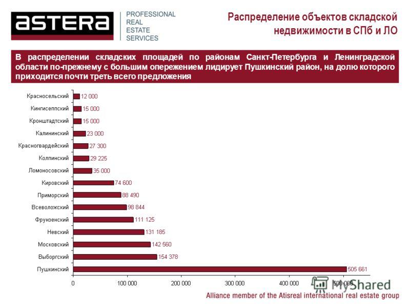 Распределение объектов складской недвижимости в СПб и ЛО В распределении складских площадей по районам Санкт-Петербурга и Ленинградской области по-прежнему с большим опережением лидирует Пушкинский район, на долю которого приходится почти треть всего
